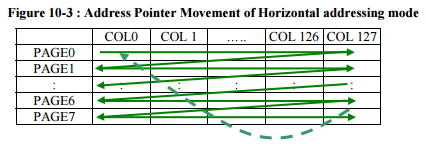 Horizontal Addressing Mode Diagram