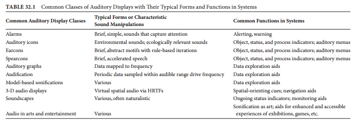 Common Classes of Auditory Displays